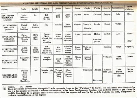 Historia comparada de las religiones