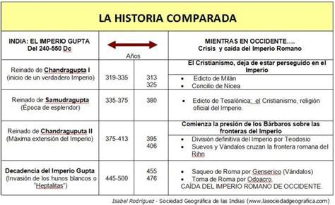 Historia comparada: Imperio Gupta vs. expansión del ...