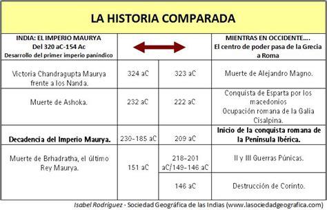 Historia comparada: Imperio Maurya - Roma