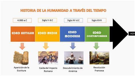 HISTORIA DE LA HUMANIDAD A TRAVÉS DEL TIEMPO