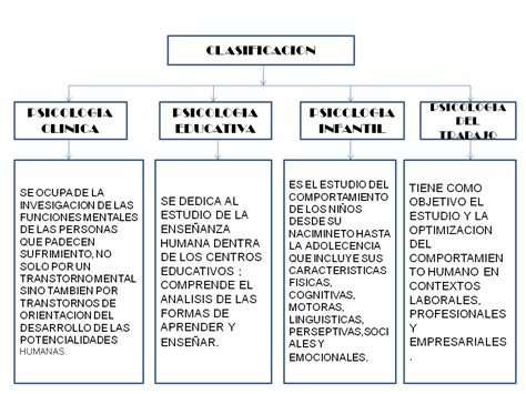 historia de la psicologia: MAPA CONCEPTUAL HISTORIA DE LA ...