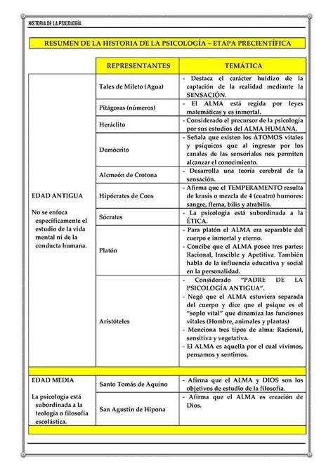 Historia de la Psicología - Monografias.com