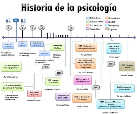Historia de la psicología - Psicología