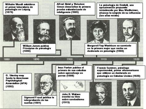 Historia de la psicología y el proceso de socialización ...
