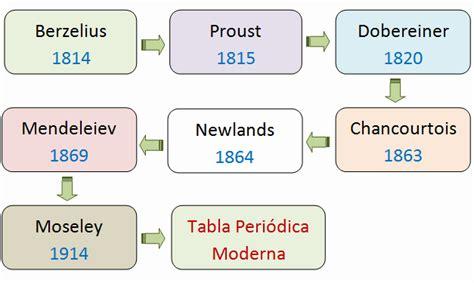 Historia de la tabla periódica - Tabla Periodica