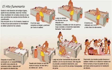 Historia de las civilizaciones: El rito funerario en el ...