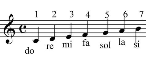 Historia de las notas musicales y su inventor