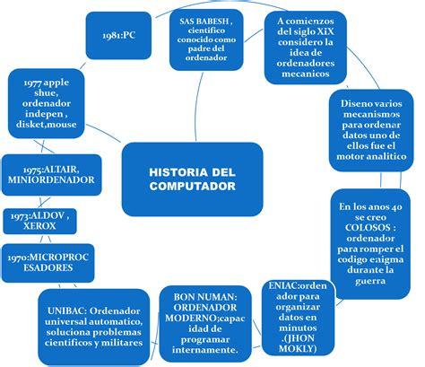 HISTORIA DE LOS COMPUTADORES: HISTORIA DE LOS COMPUTADORES