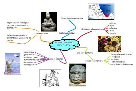 HistORia De MéXicO: mapa mental del periodo preclasico