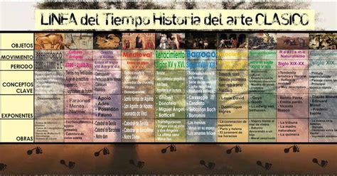 HISTORIA DEL ARTE : LÍNEA DEL TIEMPO DE LA HISTORIA DEL ARTE
