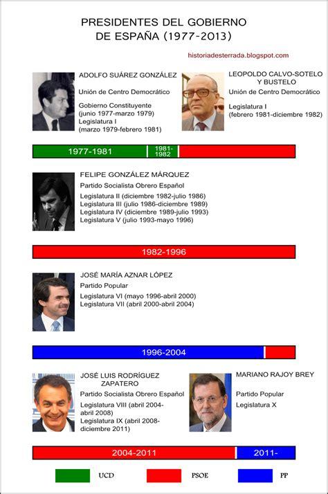 Historia Desterrada: Presidentes del Gobierno de España ...