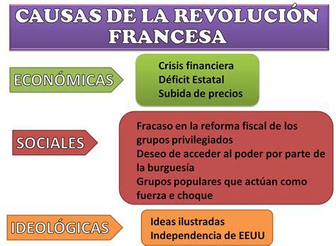 Historia IV: Causas de la Revolución Francesa