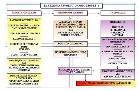 HISTORIA Y ARTE: SIGLO XIX ESPAÑOL: ESQUEMAS Y MAPAS ...