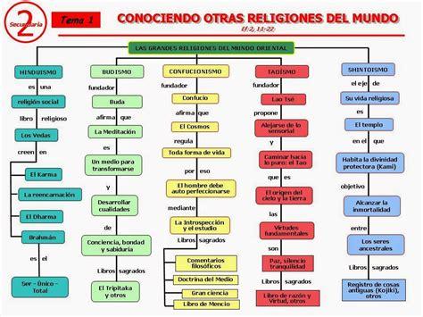 Historia y Cultura de las Religiones: ESQUEMAS PARA REPASAR