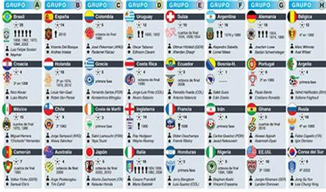 Histórica clasificación de selecciones americanas a ...