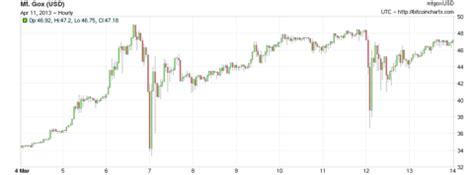 Historico cotizacion bitcoin euro