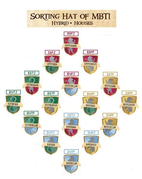 Hogwarts Hybrid Houses and Myers-Briggs MBTI Slytherin ...