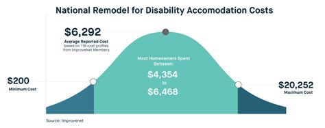 Home Remodeling for People with Disabilities | Expertise