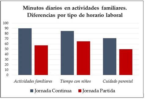 Horarios laborales en España: ¿afectan a las familias?