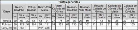 Horarios y tarifas del tren Buenos Aires – Córdoba – EconoBlog
