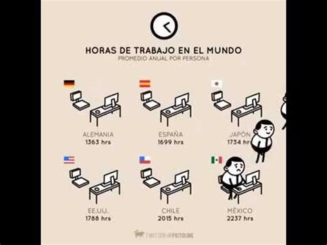 Horas de trabajo en el Mundo. - YouTube