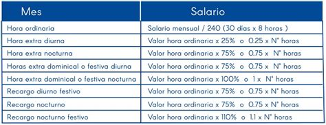 Horas Extras 2017 Colombia   Valor hora extra 2017 ...