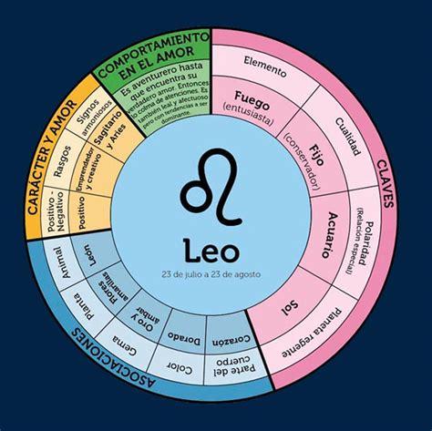 Horoscopo Leo 4