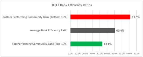 How Banks Can Get To A 45% Efficiency Ratio   Part I ...