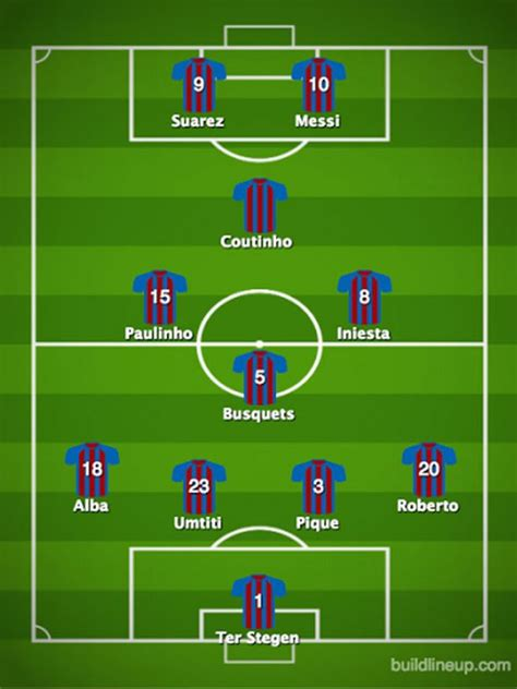 How Barcelona could line up with Philippe Coutinho after ...