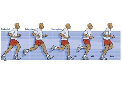 How do you know if you have proper running technique ...