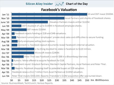 How Much Is Facebook Worth To YOU?