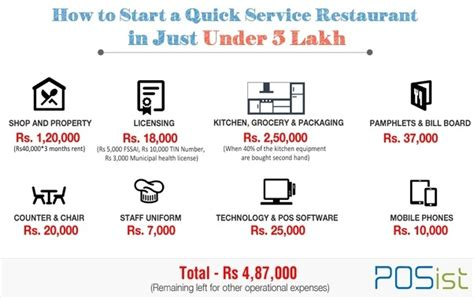 How much money do I need to open a small restaurant? - Quora