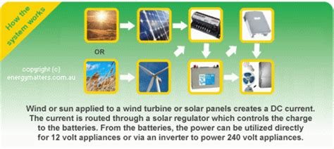 How Off Grid Solar Power Works   Energy Matters