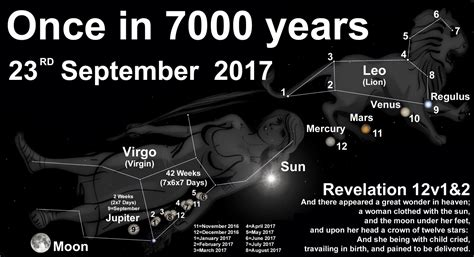 How rare is the Revelation 12 Heavenly Sign [23 September ...