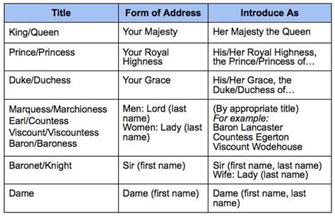 How to Formally Address British Royalty and Aristocracy in ...