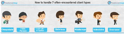 How to handle 7 often encountered client types