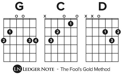 How to Play Guitar – The Fool's Gold Method for Beginners | LN