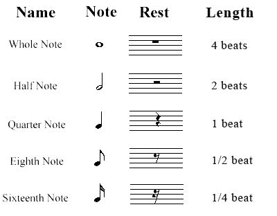 How to read musical notes: Types of Rests : Classical ...