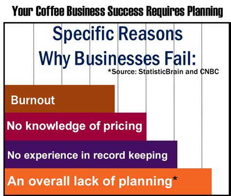How To Start & Write Your Coffee Shop Business Plan ...