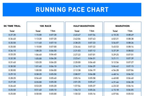 How To Train For A 10k Run >> With Pace Chart