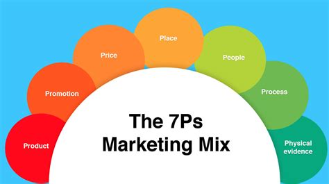 How to use the 7Ps Marketing Mix?   Smart Insights
