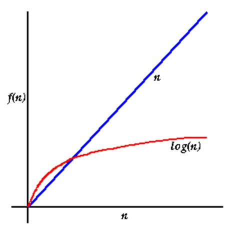 How would you explain O log n  in algorithms to 1st year ...