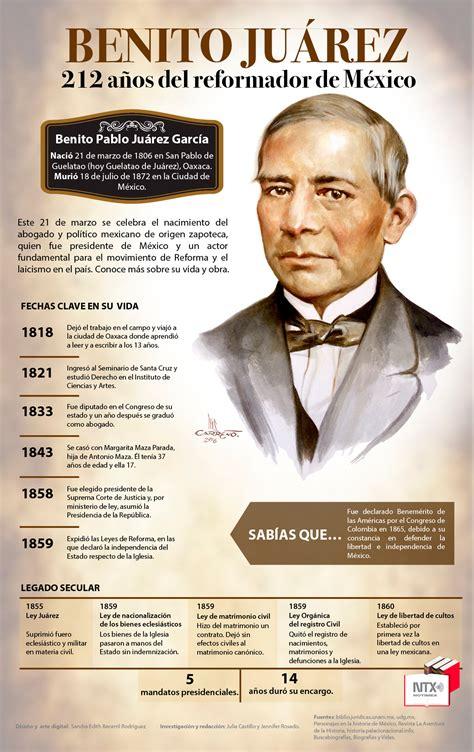 Hoy Tamaulipas   Infografía: Benito Juárez