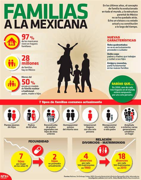 Hoy Tamaulipas - Infografía: Familias a la mexicana