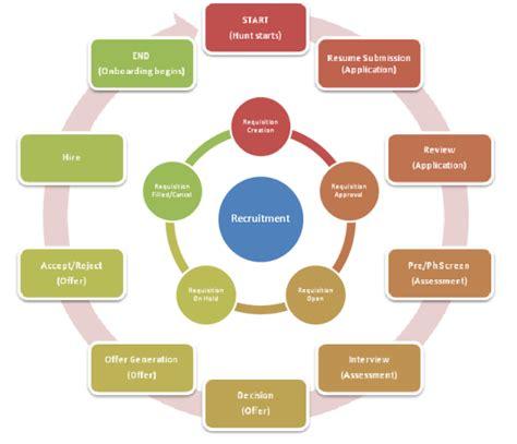 HR Analytics: Recruitment Process Efficiency vs. Effectiveness