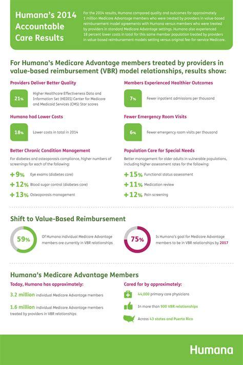 Humana Medicare Advantage Members Show Better Health and ...