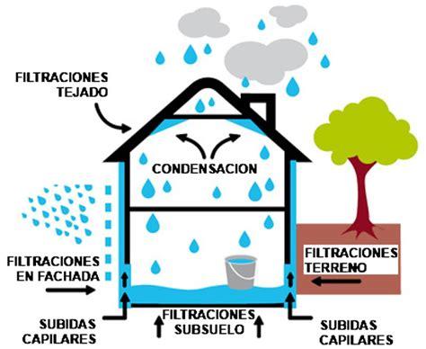 Humedades en paredes, techos, suelos, etc | Causas y ...