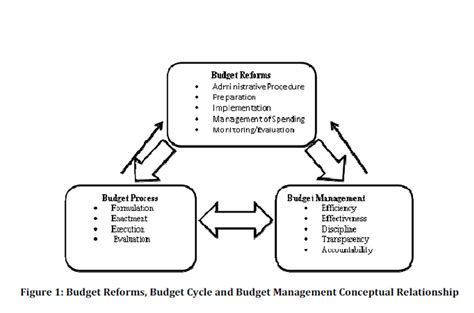 IBIMA Publishing The Impact of Budget Reforms on the ...