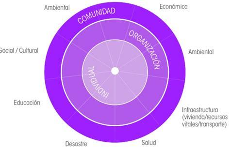 Icamalaga.es: La ciudad resiliente. Una forma inteligente ...