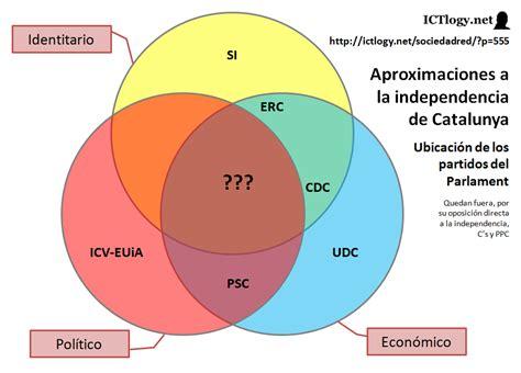 ICTlogy » SociedadRed » 11s